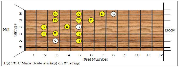 c major scale finger chart guitar
