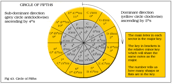 how to find the key using circle of fifths