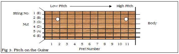 Guitar Strings Pitch : the guitar source part 1 the basics of music ~ Vivirlamusica.com Haus und Dekorationen